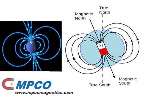 Magnetic Field on Earth