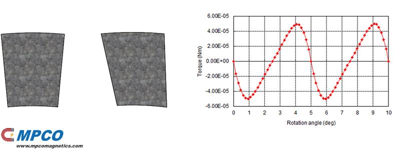 Axial flux motor magnet with skewed fan shape