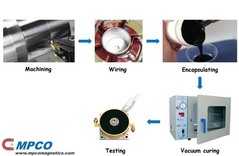 The manufacture process of magnetization fixture