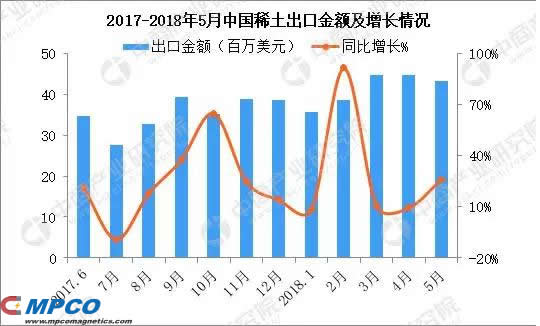 2017-2018 China's rare earth export value and growth