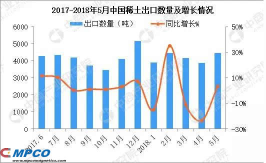 2017-2018 China's rare earth export volume and growth