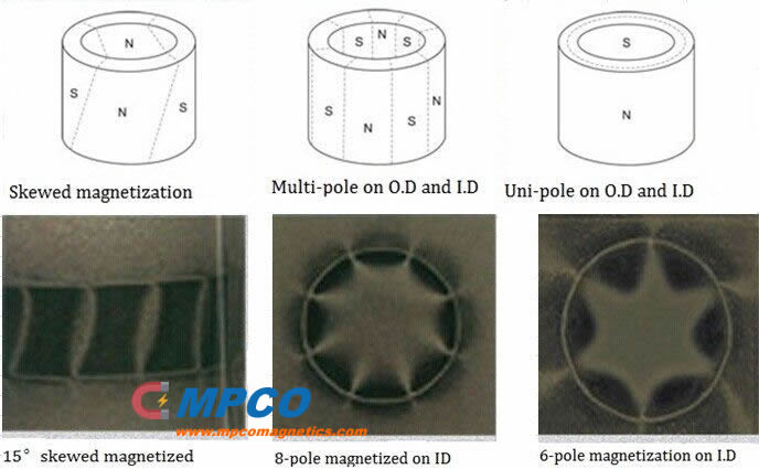 Multipole, Skewed and Uni-pole Magnetized Radial Magnetic Rings