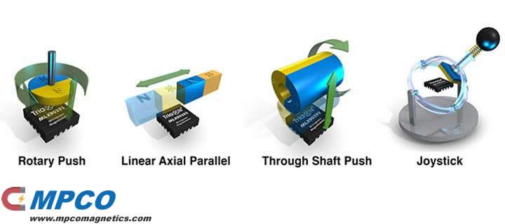 Global Magnetic Position Sensors Market