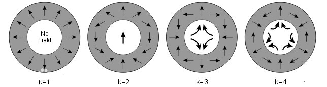 Halbach permanent magnet direction