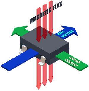 Integrating Hall-Effect Magnetic Sensing Technology
