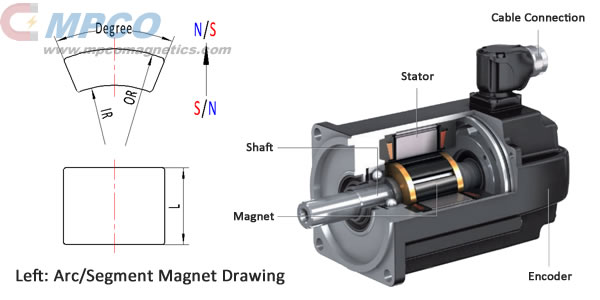 Arc-Segment-NdFeB-and-SmCo-magnets-for-servo-motors