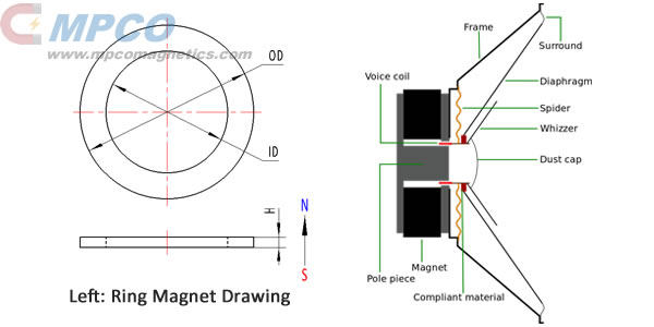 Ring-NdFeB-magnets-for-speakers-acoustic-components-linear-voice-coil-actuators-motors
