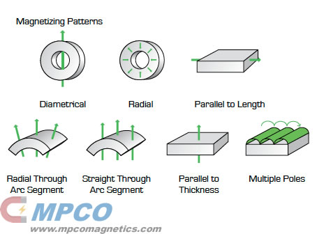 Strong Magnet Magnetization Orientation