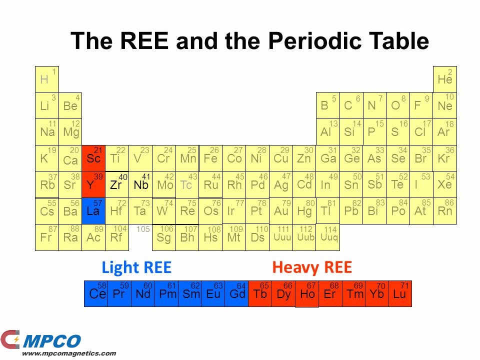 Rare Earth Metals Heavy vs. Light