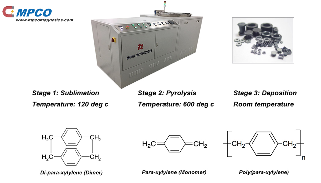 The chemical vapor deposition process of parylene coated magnets