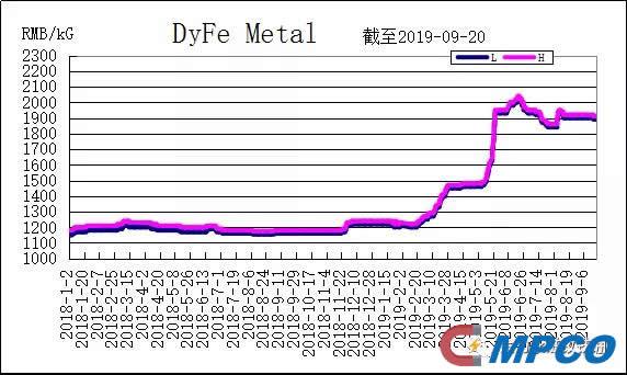 DyFe Metal Price Tendency Chart