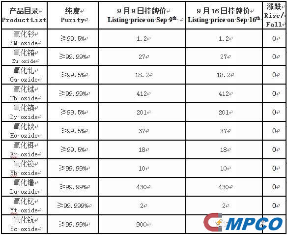 Listing price on Sep 16th from China South Rare Earth