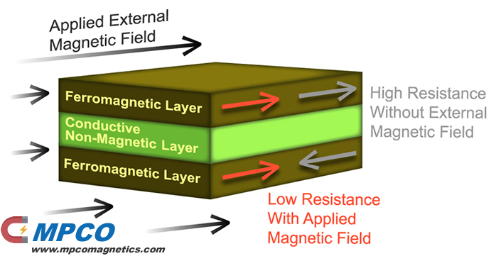 Magnetoresistive Sensors (GMR)
