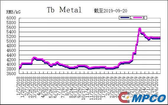 Tb Metal Price Tendency Chart