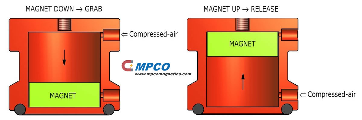 Working principle of magnetic gripper