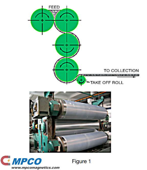 A typical calendaring process of bonded magnets
