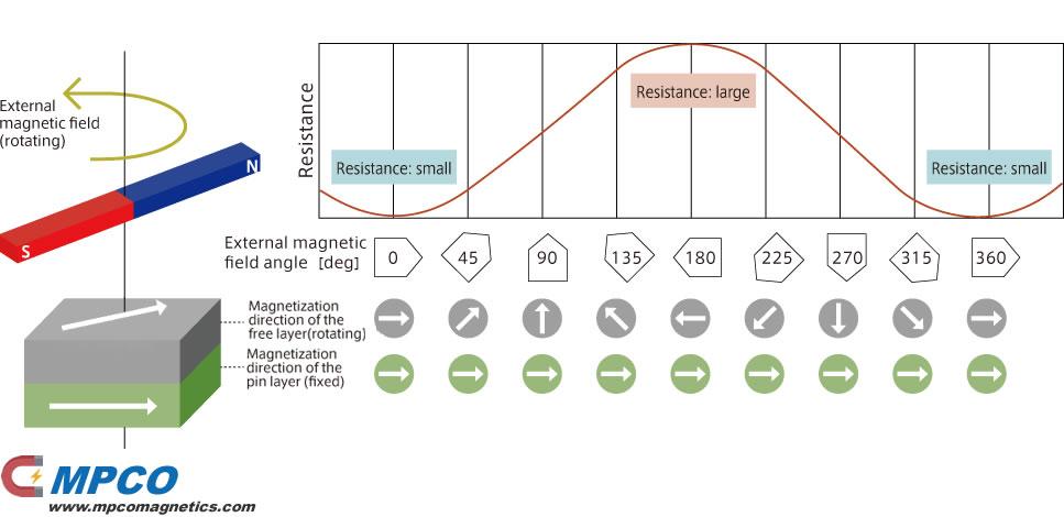 Principle of angle sensor using TMR element