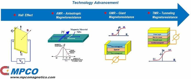 Sensor technology advancement