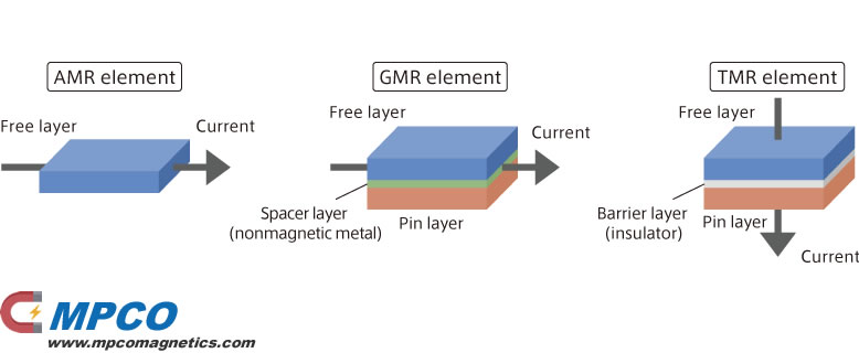 Structures of AMR, GMR, and TMR elements