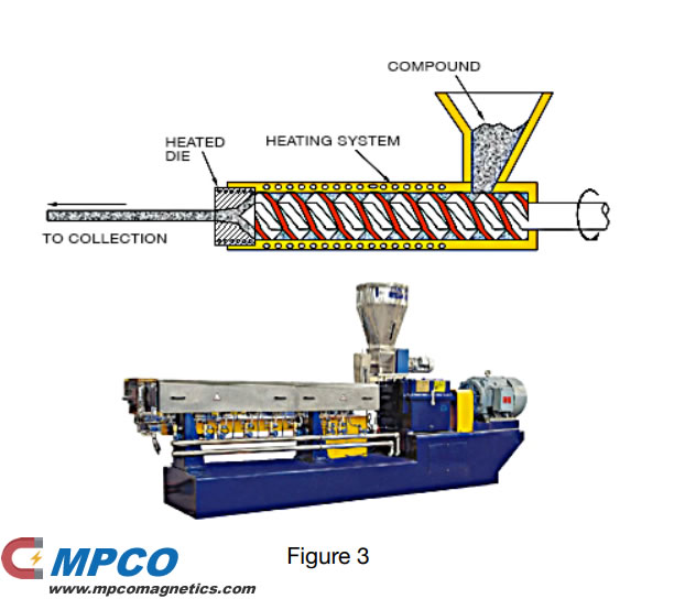 the process used for extruded bonded magnets