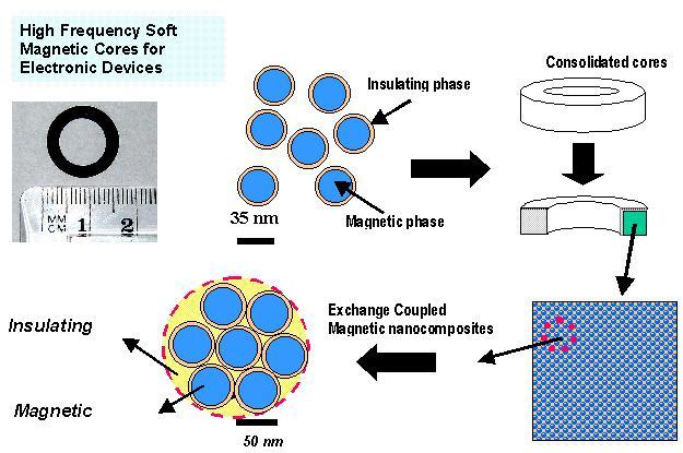Nanocomposite Permanent Magnet Materials