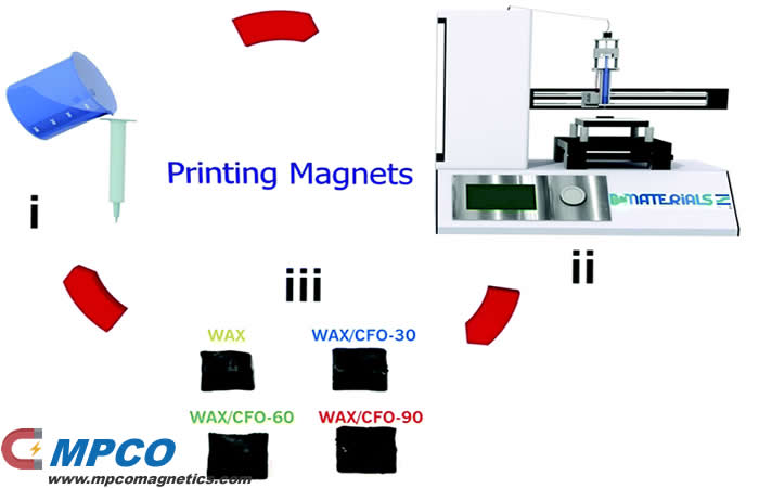 Reconfigurable 3D-printable Magnets
