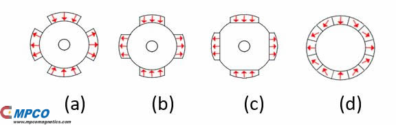 Different magnetization and magnet shaping