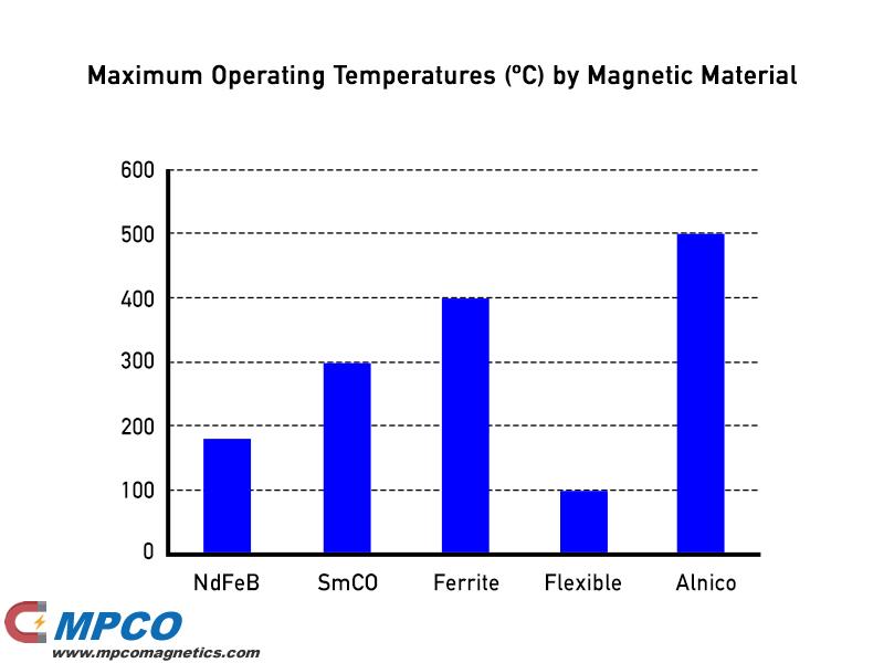 Permanent Magnets Maximum Operating Temperatures