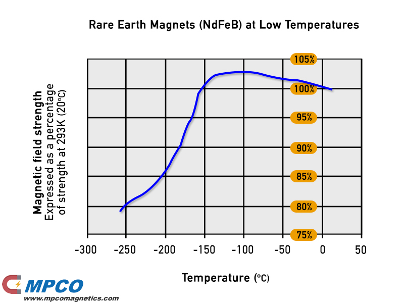 Rare-Earth-Magnets-at-Low-Temperatures