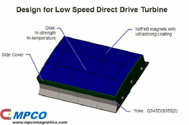 magnetic design for low speed direct drive tubine