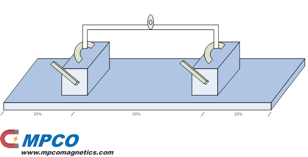 Positioning the Lifting Magnets loads-longer-than-maximum-recommended-length
