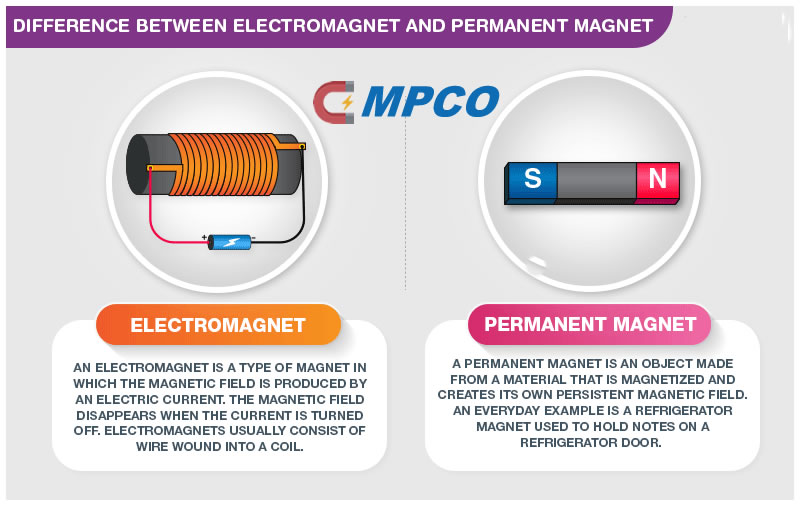 Major Difference Between Permanent Magnet & Electromagnet