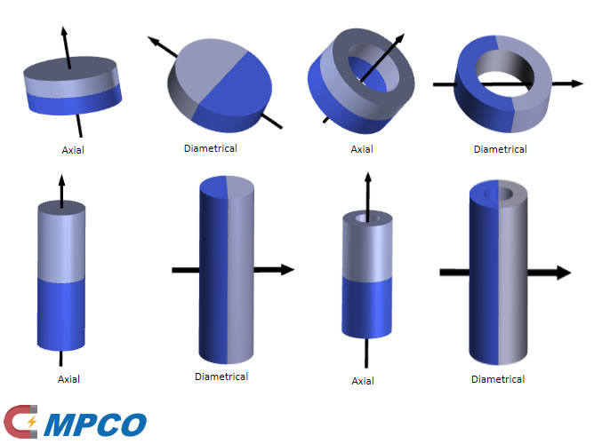 Disc, cylinder and ring magnets magnetization