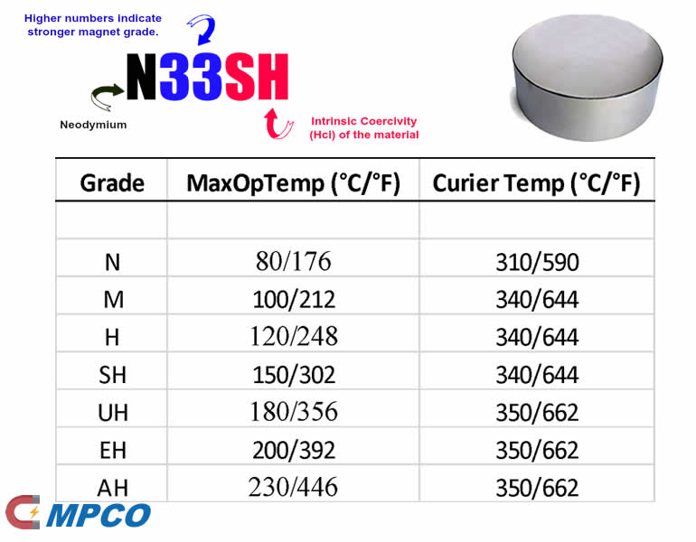 Select Material Grades for Neodymium Magnets