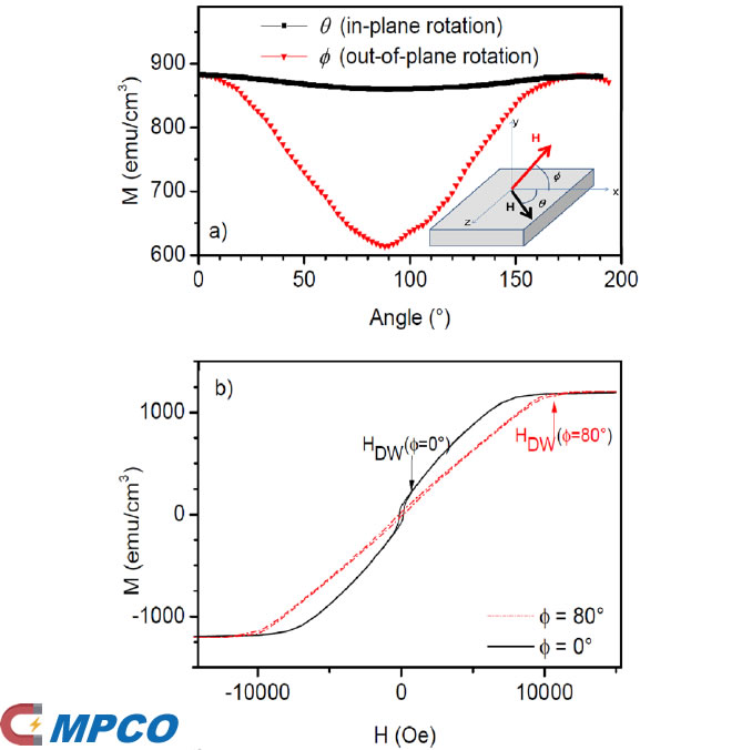 MPCO Can Test the Angular Direction (ϕ, θ) of Magnetization!