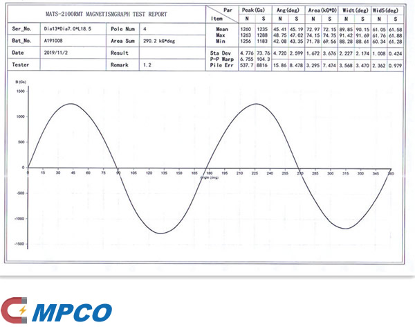 Injection Rotor Water Oil Pump Magnet Test Report