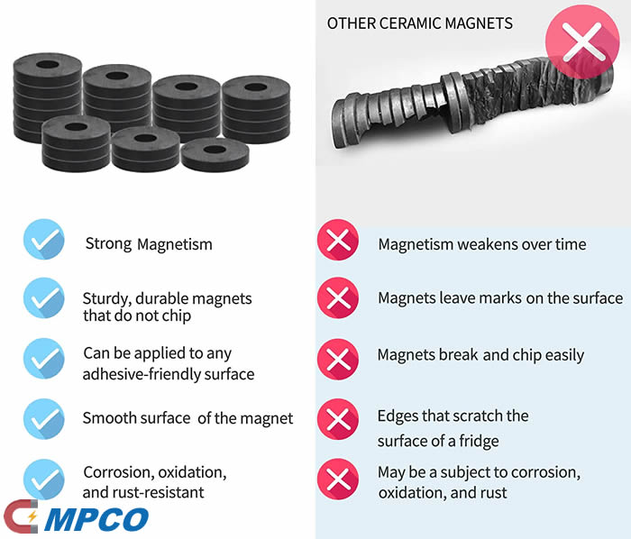 Our Ceramic Magnet vs Other Supplier