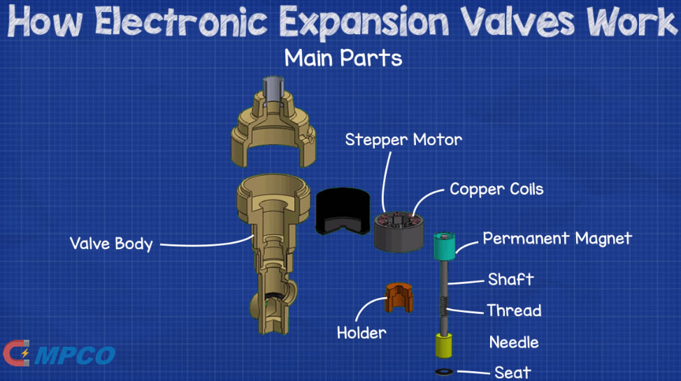 Permanent Magnet for Electronic Expansion Valve (EEV) Main Parts