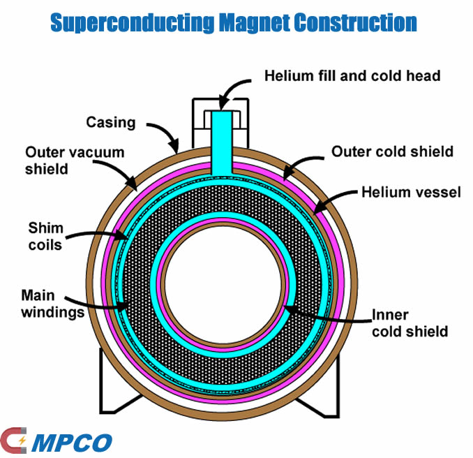 Superconducting Magnet Construction