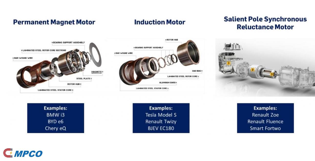 The Many Types of EV Motors