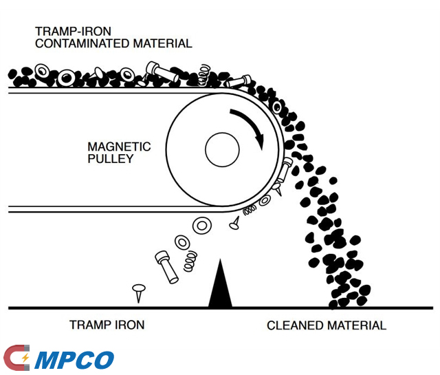 Operating Principle of a Magnetic Pulley Illustration