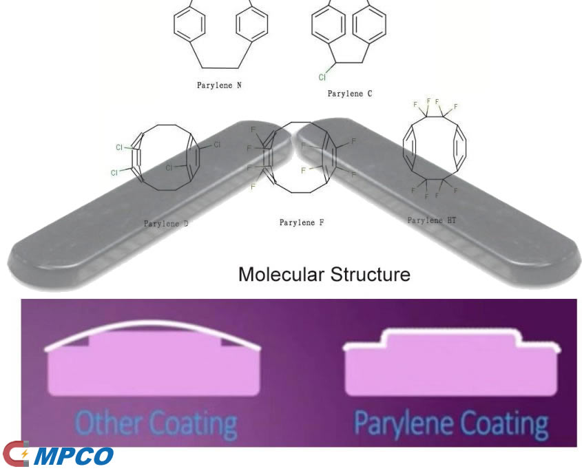 Parylene coating Structure