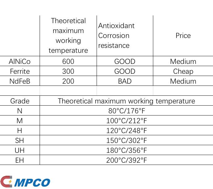 Speaker Magnet Temperature