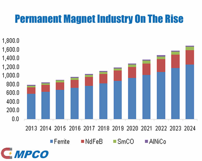 Permanent Magnet Industry On The Rise