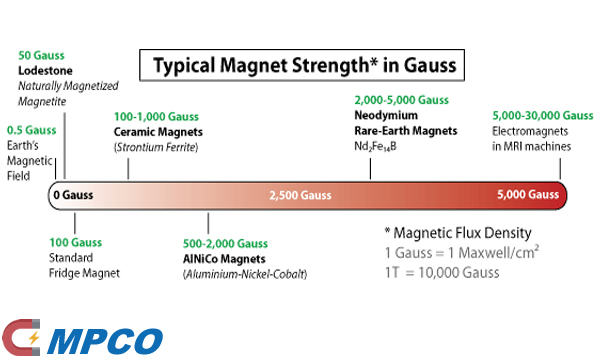 Magnetic Strength Chart