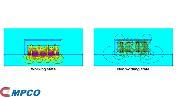 The working principle of shuttering magnets