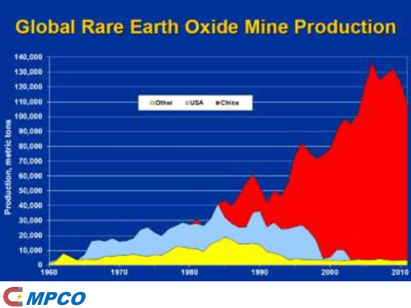 Global Rare Earth Competition
