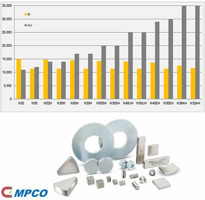 The Properties of Neodymium Magnet