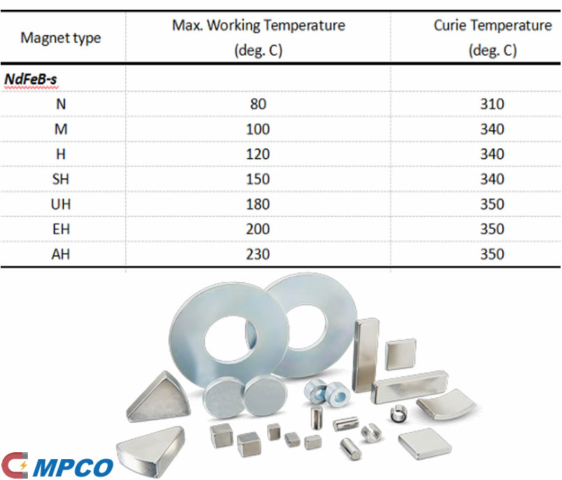 Working Temperature Of Neodymium Magnets