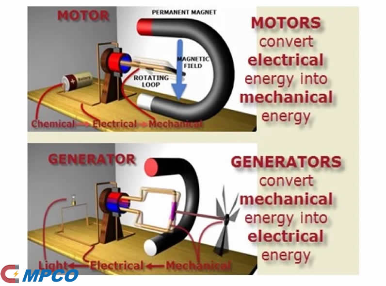 Magnetism Applications